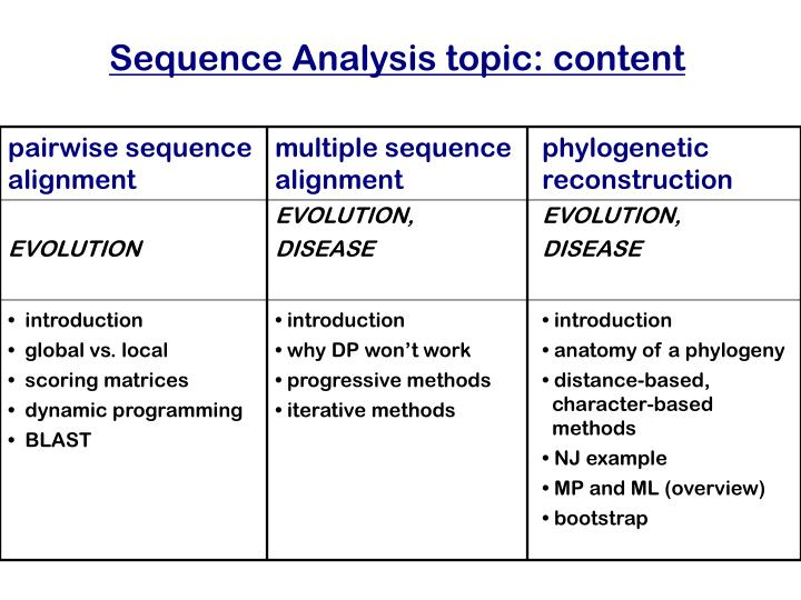 Sequence Analysis topic: content