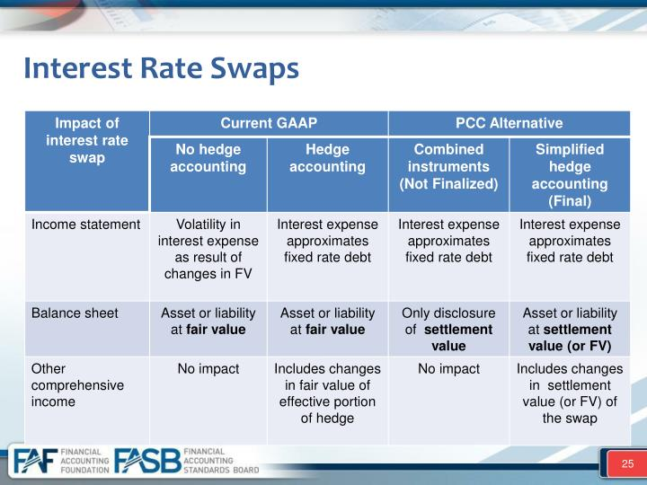 What is an Interest Rate Swap?
