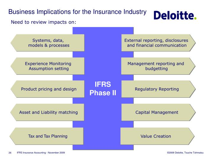 Business Implications for the Insurance Industry
