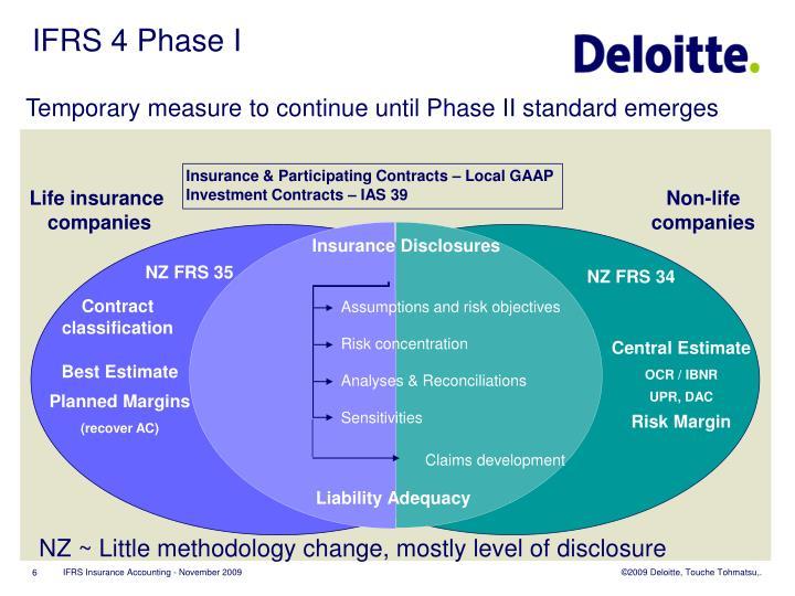 IFRS 4 Phase I