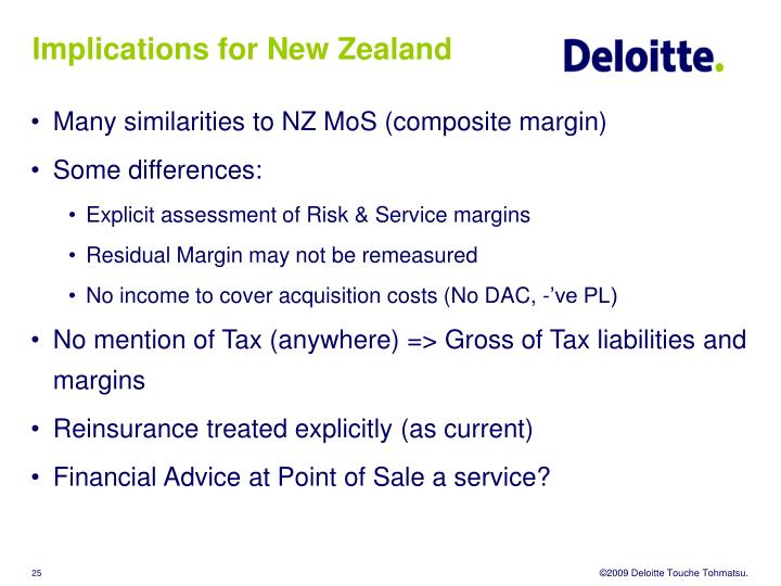 Implications for New Zealand