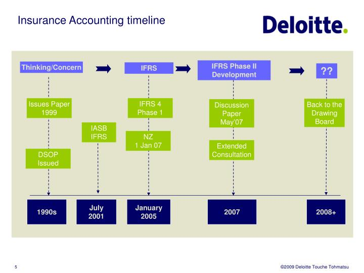 Insurance Accounting timeline