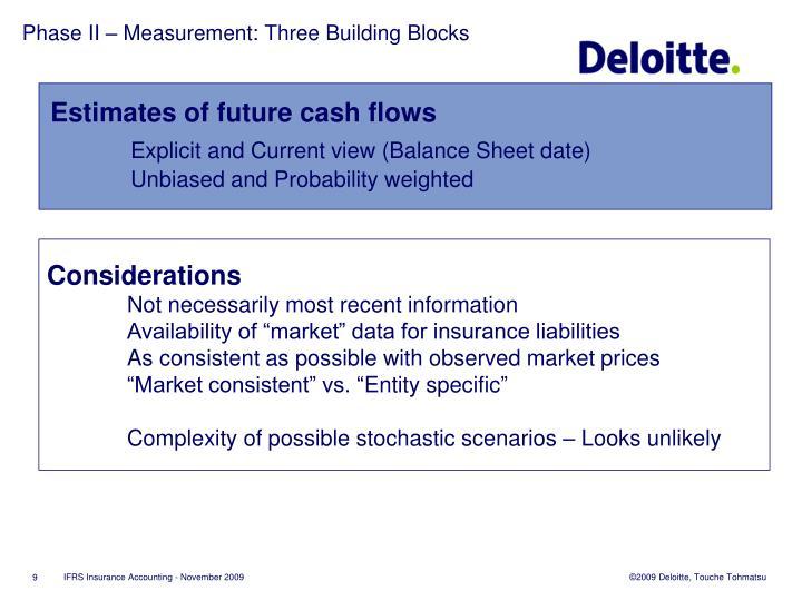 Phase II – Measurement: Three Building Blocks