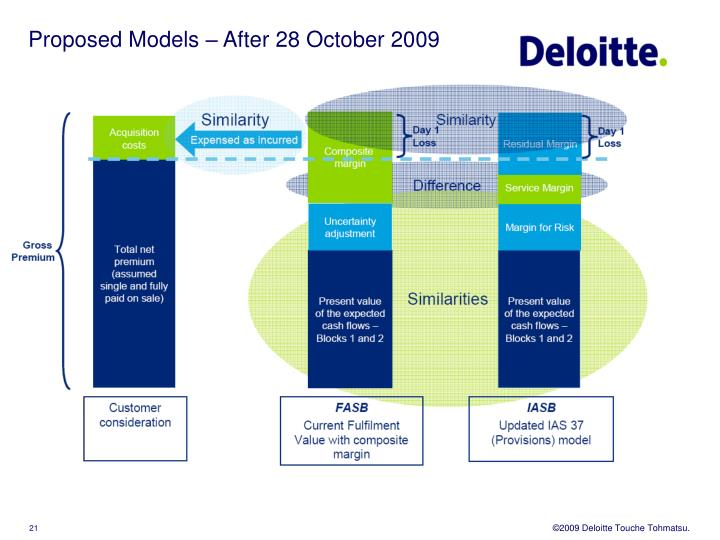 Proposed Models – After 28 October 2009