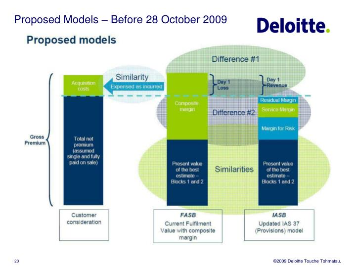 Proposed Models – Before 28 October 2009