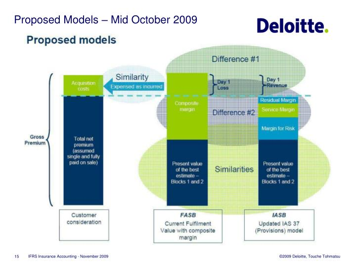 Proposed Models – Mid October 2009