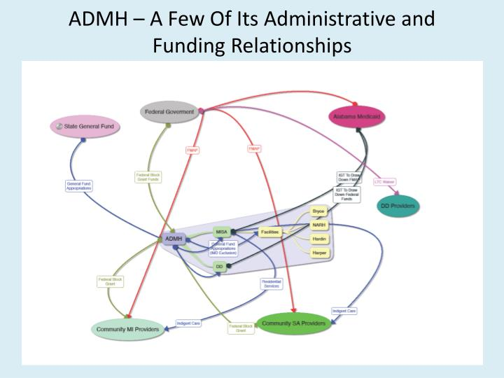 ADMH – A Few Of Its Administrative and Funding Relationships