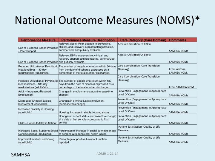 National Outcome Measures (NOMS)*