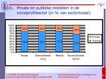 10c private en publieke middelen in de socialprofitsector in van sectortotaal