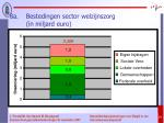 8a bestedingen sector welzijnszorg in miljard euro