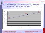 8d bestedingen sector welzijnszorg evolutie 1997 2003 als van het bbp