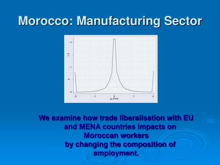 Morocco manufacturing sector