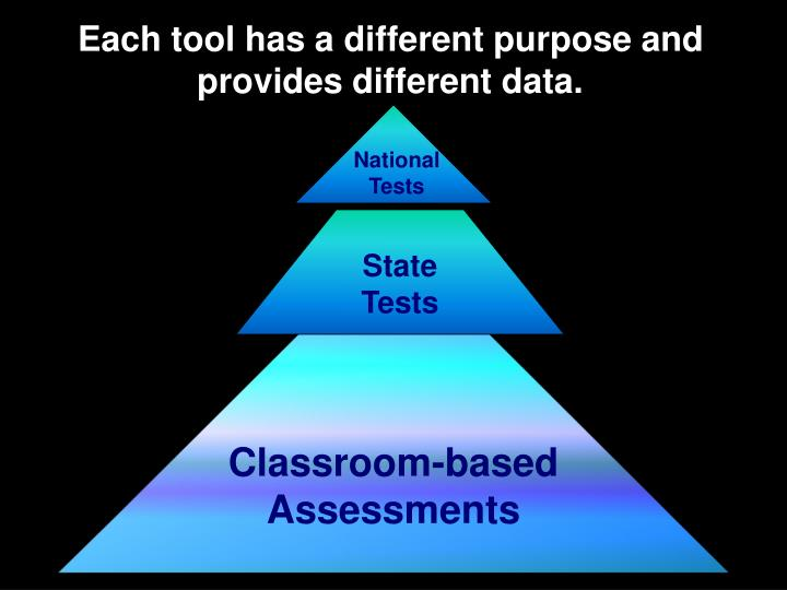 Each tool has a different purpose and provides different data.