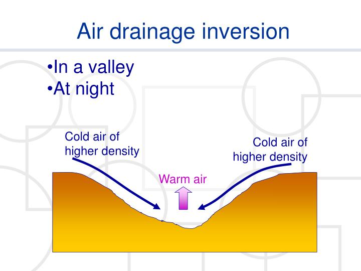 Cold air of higher density