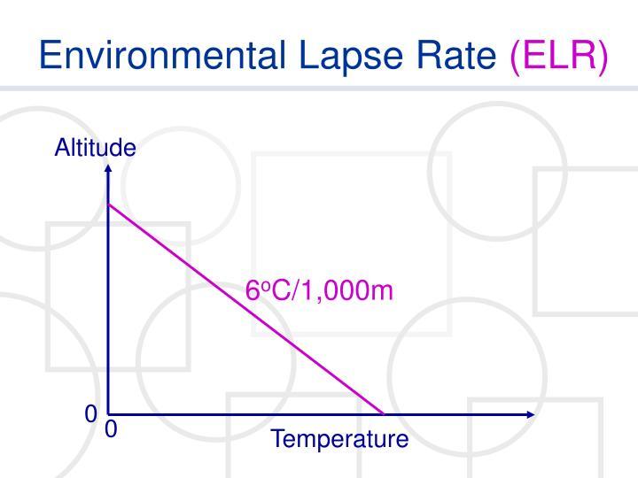 Environmental lapse rate elr