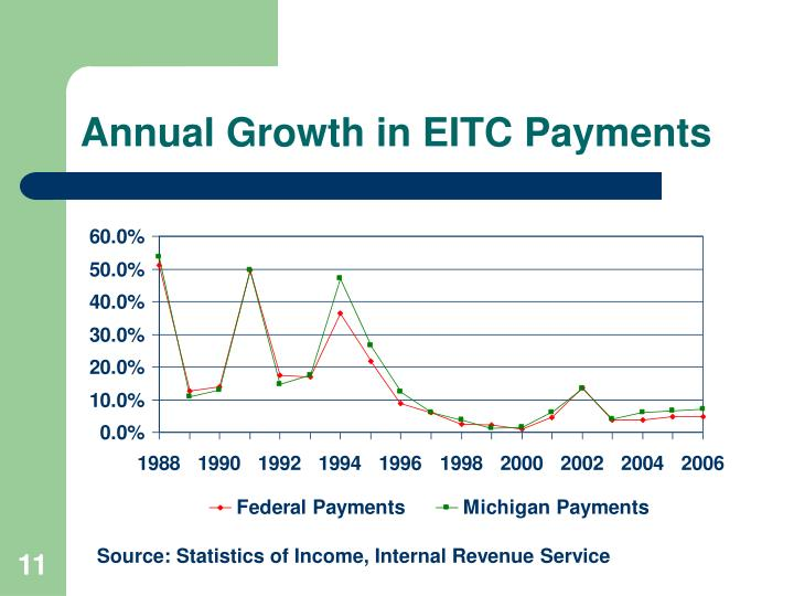 Annual Growth in EITC Payments