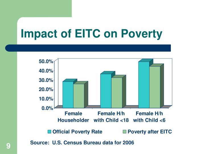 Impact of EITC on Poverty