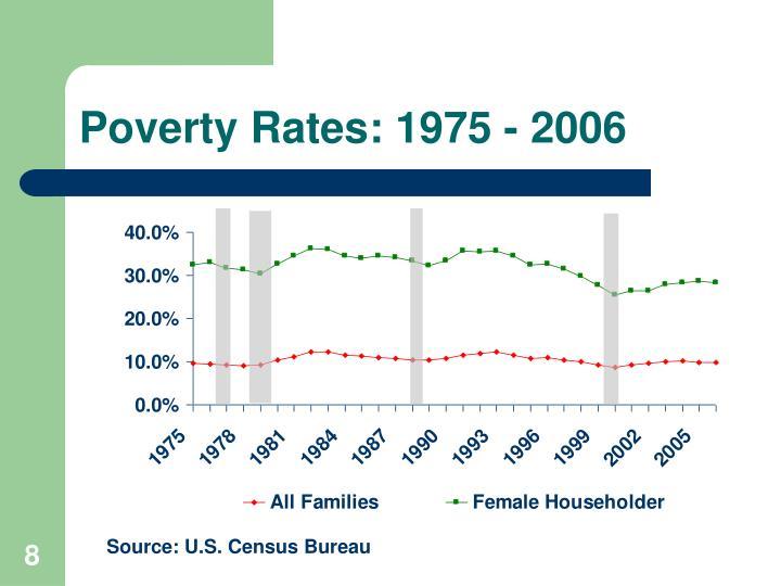 Poverty Rates: 1975 - 2006