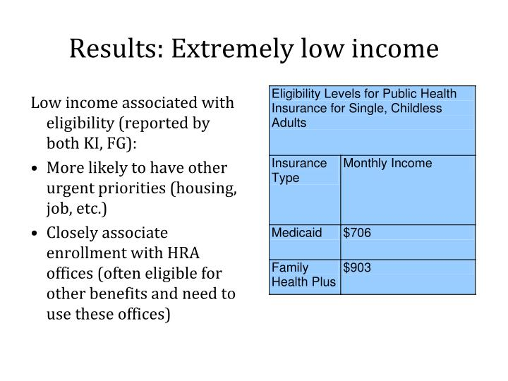 Results: Extremely low income