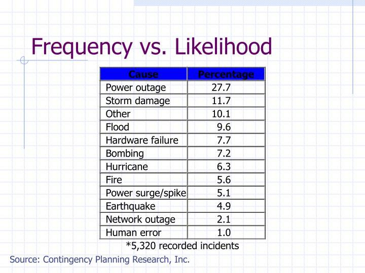 Frequency vs. Likelihood