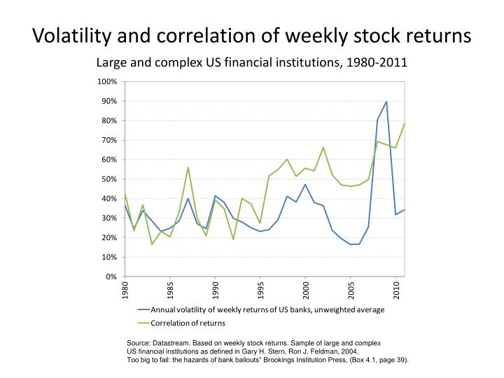 Volatility and correlation of weekly stock returns