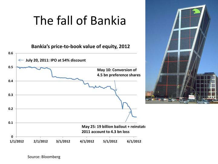 The fall of Bankia