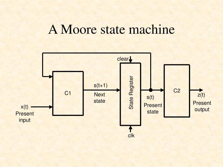 A Moore state machine