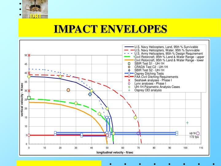 Impact envelopes