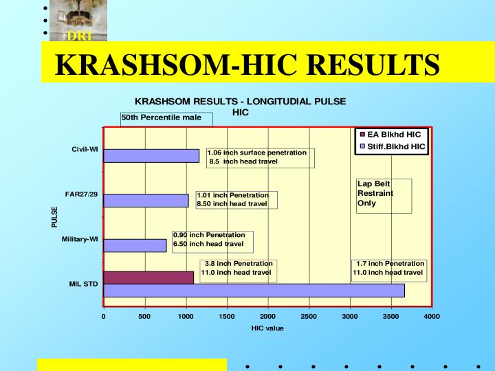 KRASHSOM-HIC RESULTS