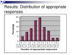 results distribution of appropriate responses