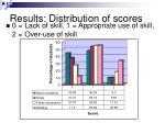 results distribution of scores