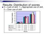 results distribution of scores1
