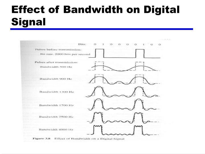 Effect of Bandwidth on Digital Signal