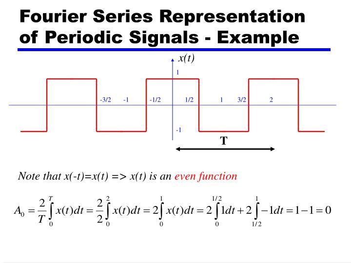 Fourier Series Representation of Periodic Signals - Example