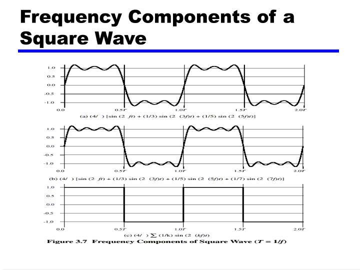 Frequency Components of a Square Wave