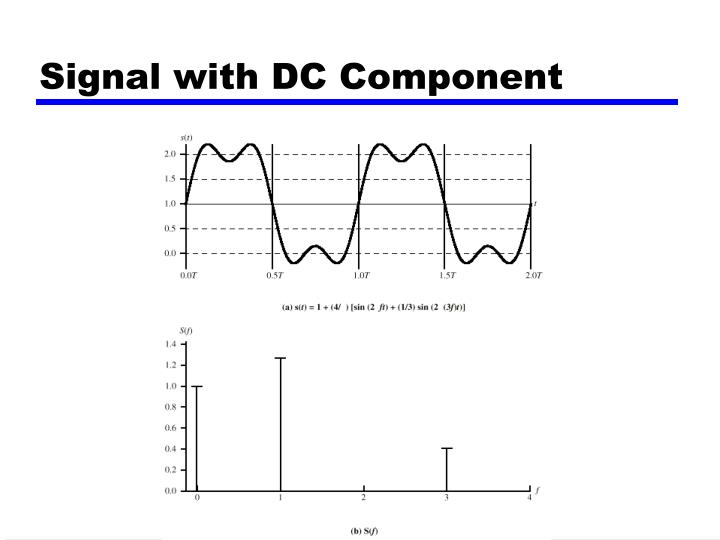 Signal with DC Component