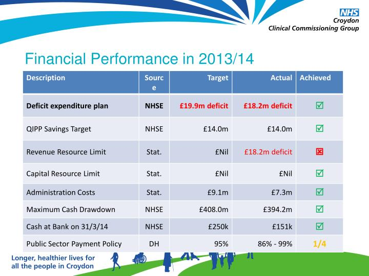 Financial Performance in 2013/14