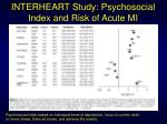 interheart study psychosocial index and risk of acute mi