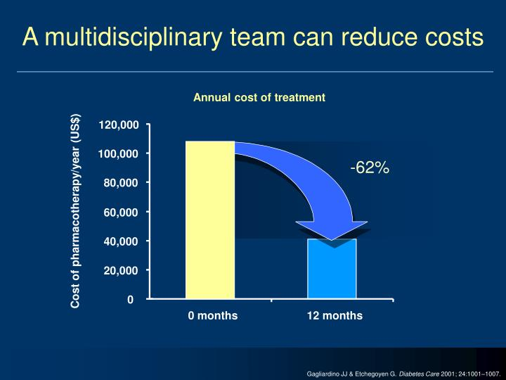 A multidisciplinary team can reduce costs