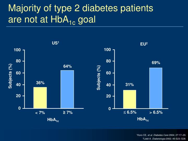 Majority of type 2 diabetes patients are not at hba 1c goal
