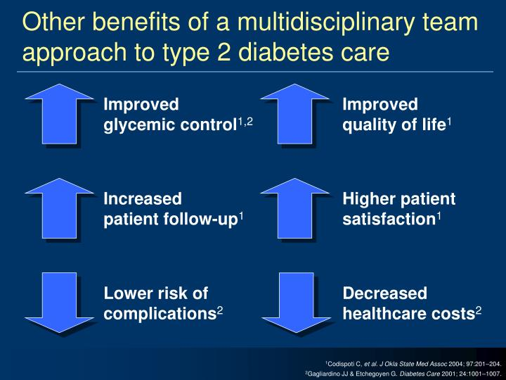 Other benefits of a multidisciplinary team approach to type 2 diabetes care