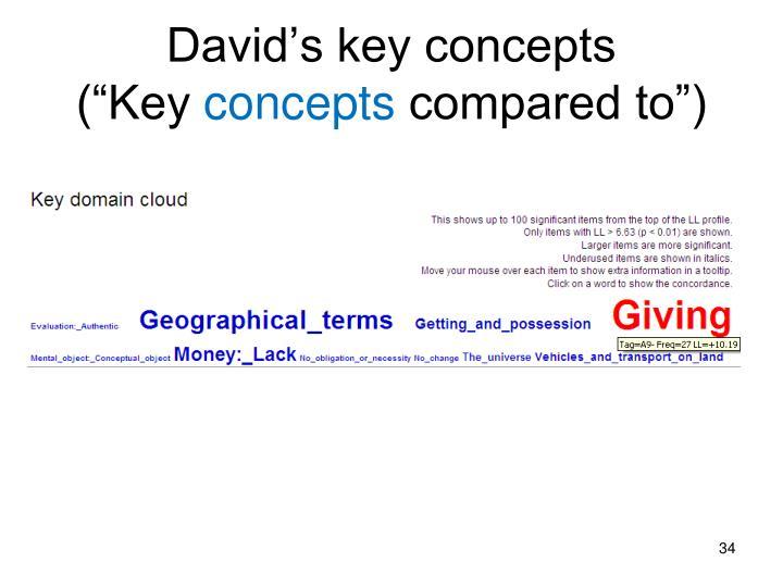 David's key concepts