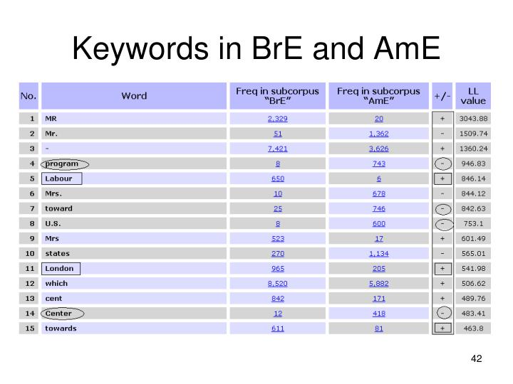 Keywords in BrE and AmE