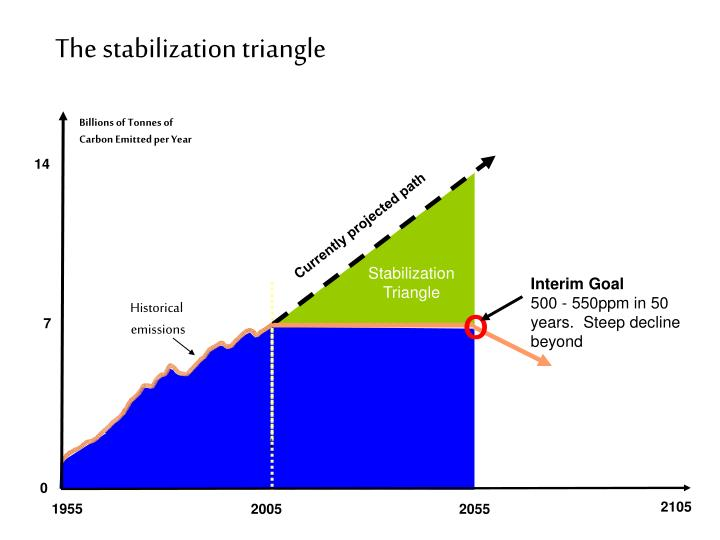 The stabilization triangle