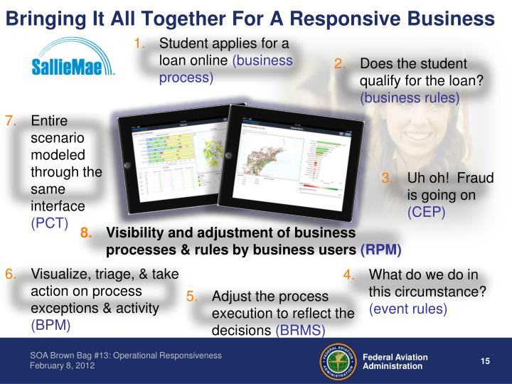Bringing It All Together For A Responsive Business