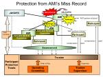 protection from ami s miss record