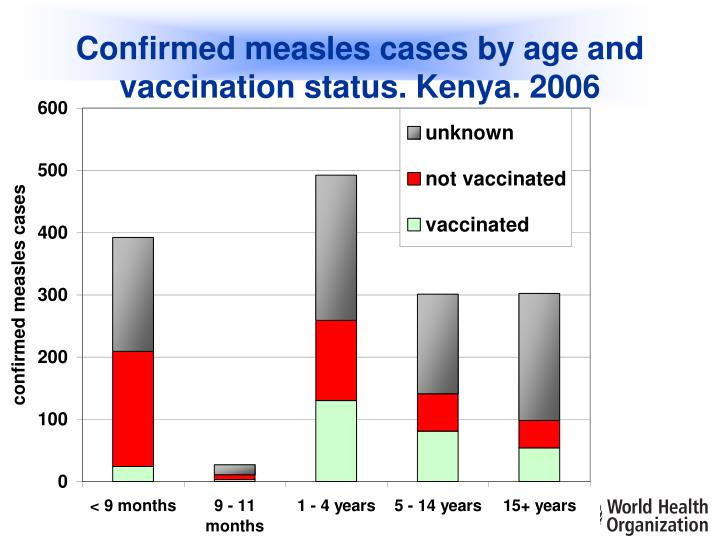 Confirmed measles cases by age and vaccination status. Kenya. 2006