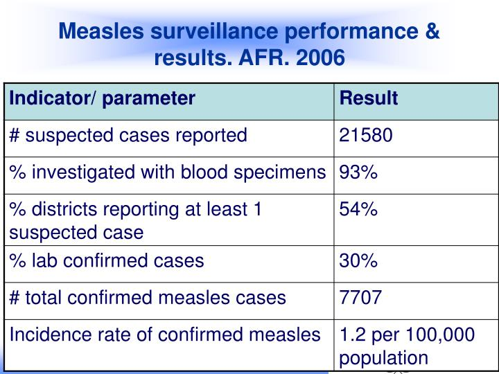 Measles surveillance performance & results. AFR. 2006