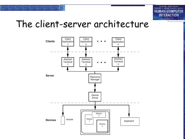 The client-server architecture