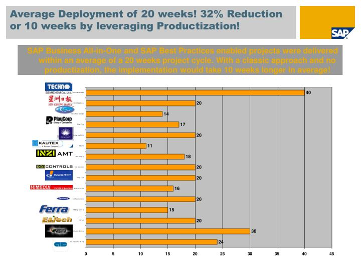 Average Deployment of 20 weeks! 32% Reduction or 10 weeks by leveraging Productization!